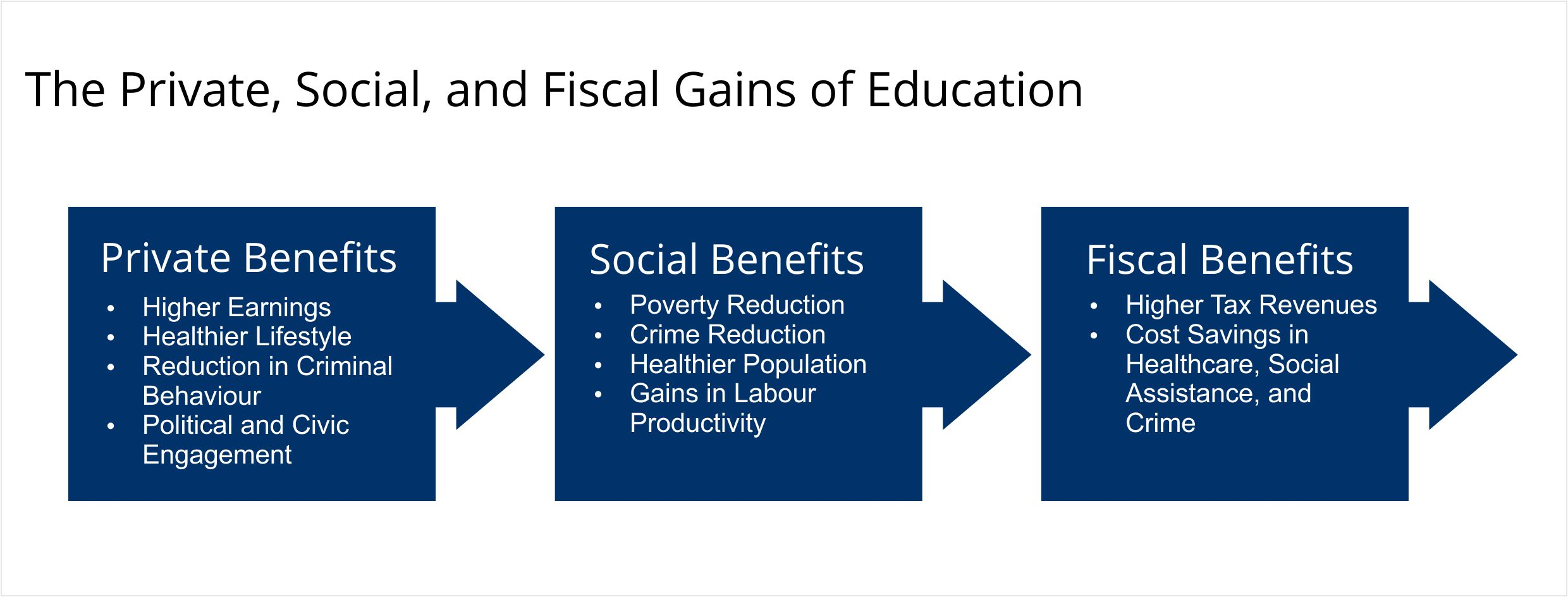 The Private, Social, and Fiscal Gains of Education