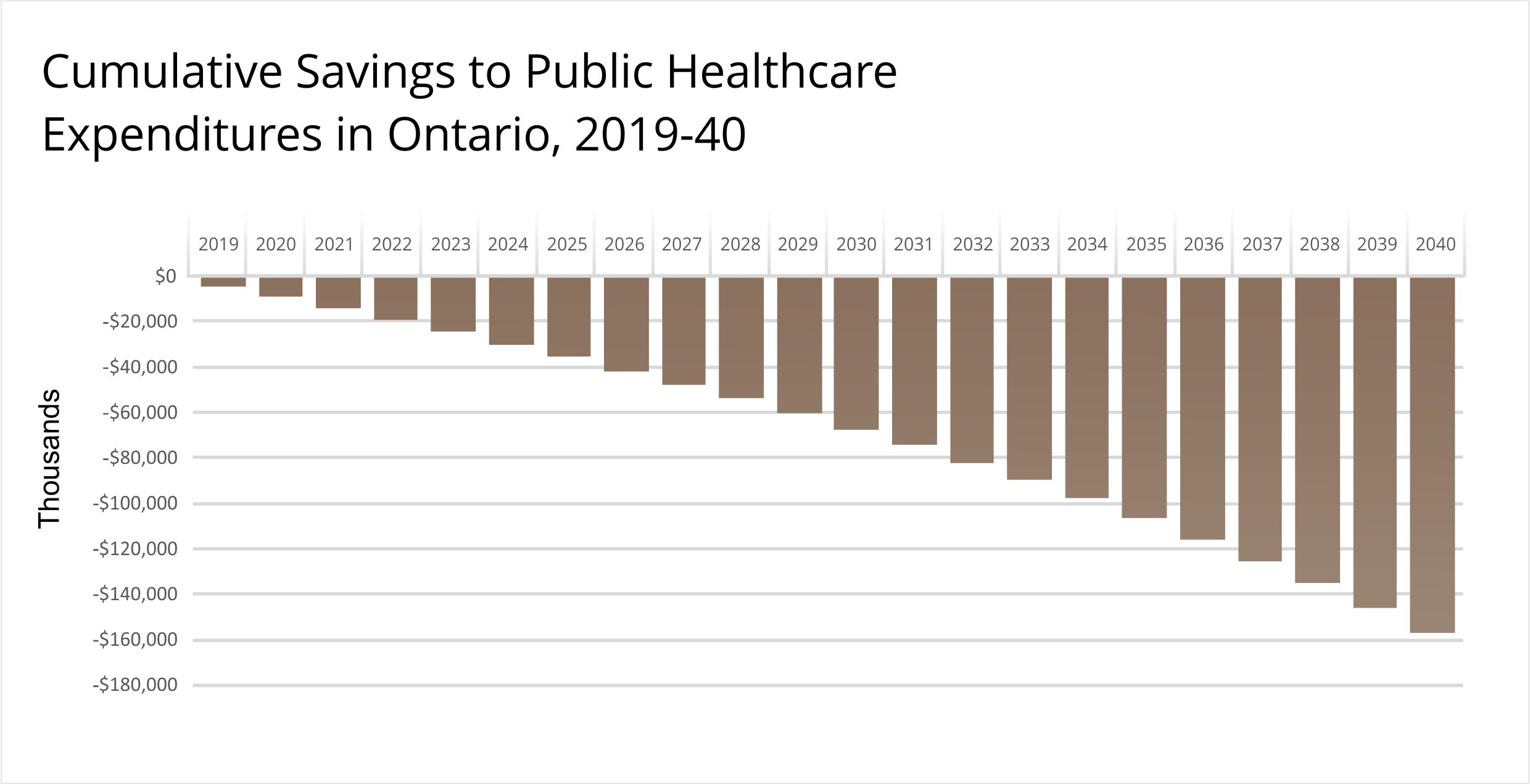 Cumulative Savings to Public Healthcare Expenditures in Ontario, 2019-40