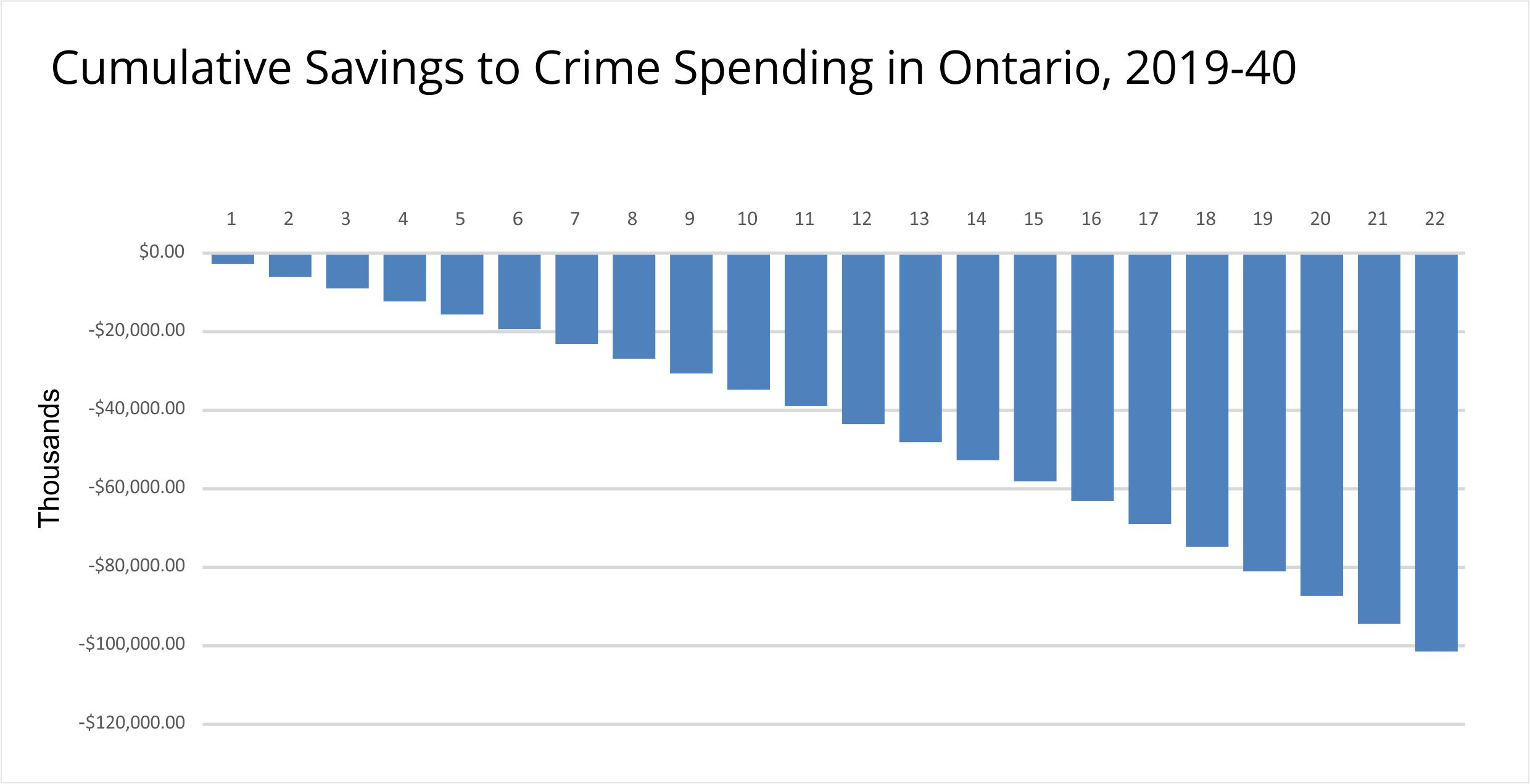 Cumulative Savings to Crime Spending in Ontario, 2019-40